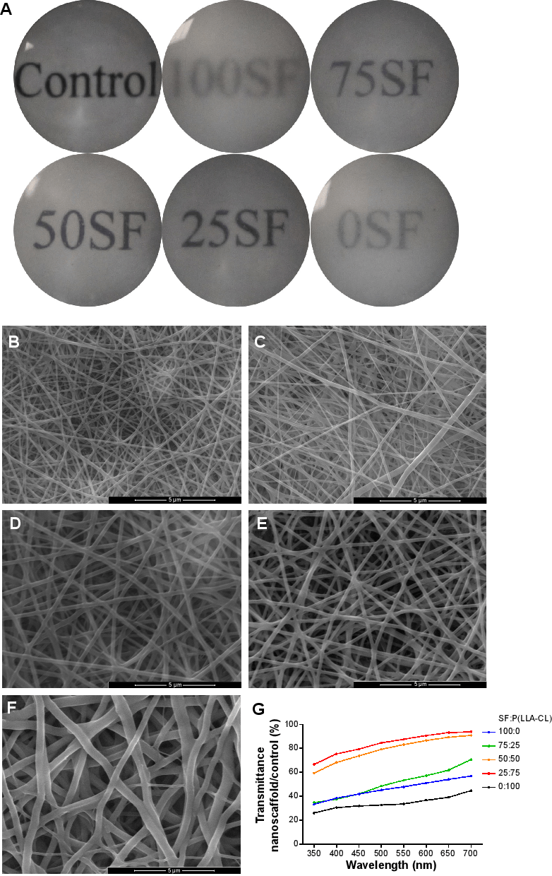 hight resolution of transmission of light in nanofibrous membranes with different blend ratios notes general transmission of