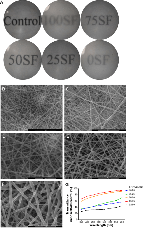 small resolution of transmission of light in nanofibrous membranes with different blend ratios notes general transmission of