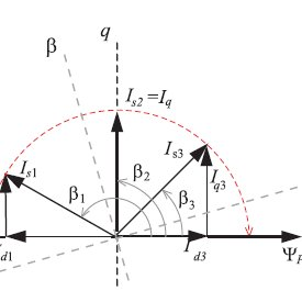 (PDF) Vector control drive of permanent Magnet Synchronous