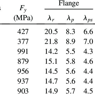 Limiting laterally unbraced length for plastic flexural