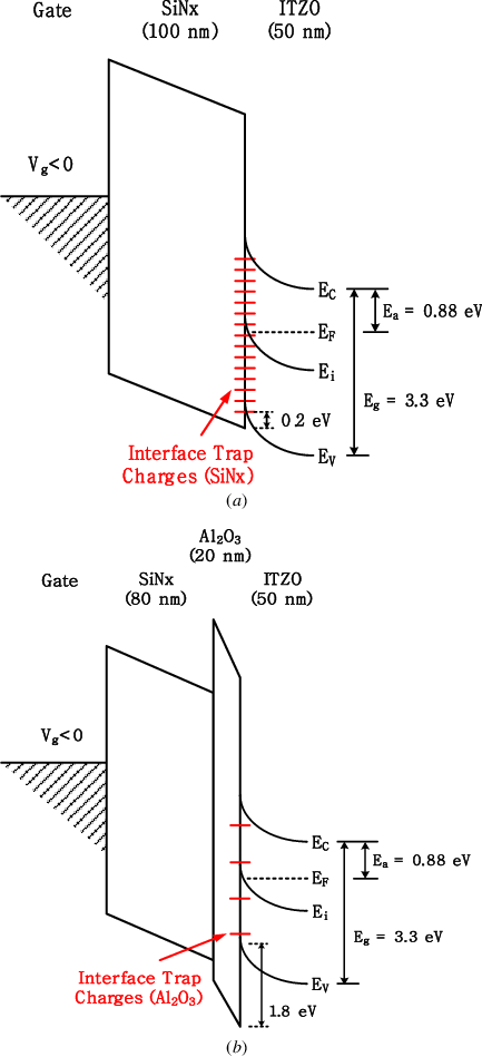 The energy band diagram at channel/dielectric interface