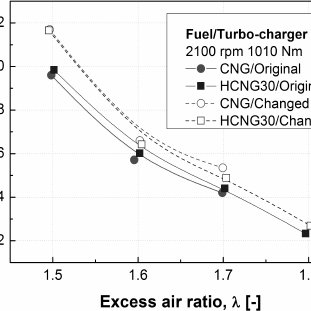 Boost pressure versus excess air ratio with CNG and HCNG