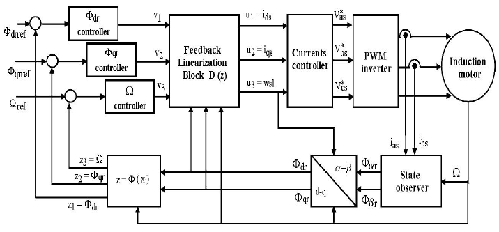 Block diagram of the feedback linearization control