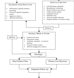 congestive heart failure chf algorithm chf patients were enrolled in the chf pathway [ 850 x 1152 Pixel ]