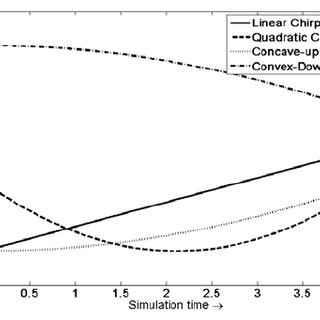 EMI Standards, attenuation curves, and spectral content of