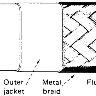 FIGURE B6.1 Typical components of a steam-tracing system