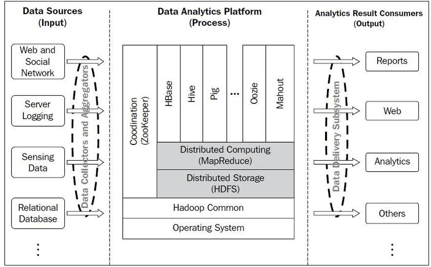 Hadoop Ecosystem A typical Hadoop-based Big Data platform