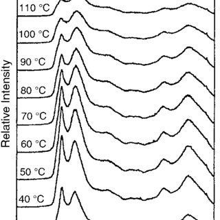 A: typical thermo-Raman spectra of (a) as-synthesized