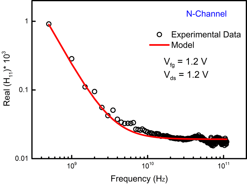 Measured and extracted gate resistance ( real part of H11