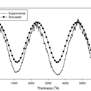 Block diagram of in-situ reflectivity measurement setup