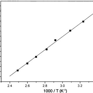 Variation of thermoelectric power S with reciprocal of ®lm