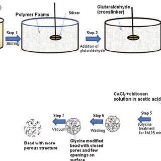 Temperature for maximum degradation rate of PCL, gelatin