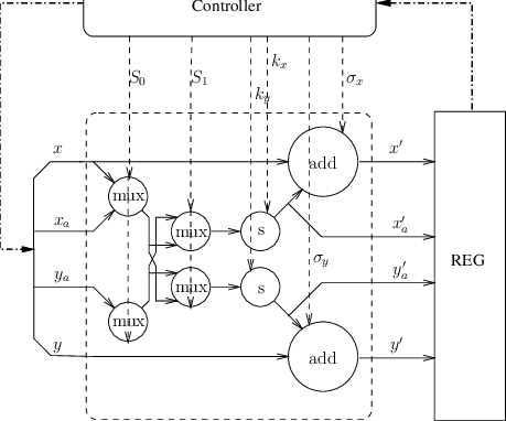 The block diagram of a scaling-free µ-CORDIC PE, including