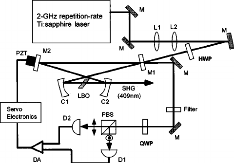 Schematic diagram of the experimental setup. M: folding
