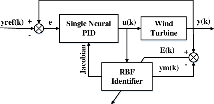 Block diagram of RBF-PID controller. The radial basis