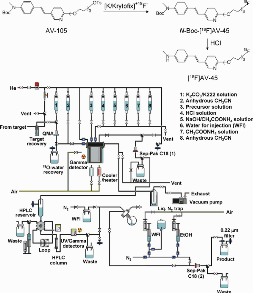 Schematic diagram of automated synthesis of [ 18 F]AV-45