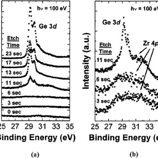 ͑ a ͒ Valence-band photoemission spectra from thicker ZrO