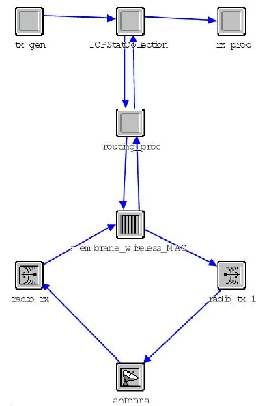 Protocol stack model used for each wireless mesh router