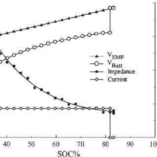 Load voltage of a 12-V 17.2-Ah VRLA battery under