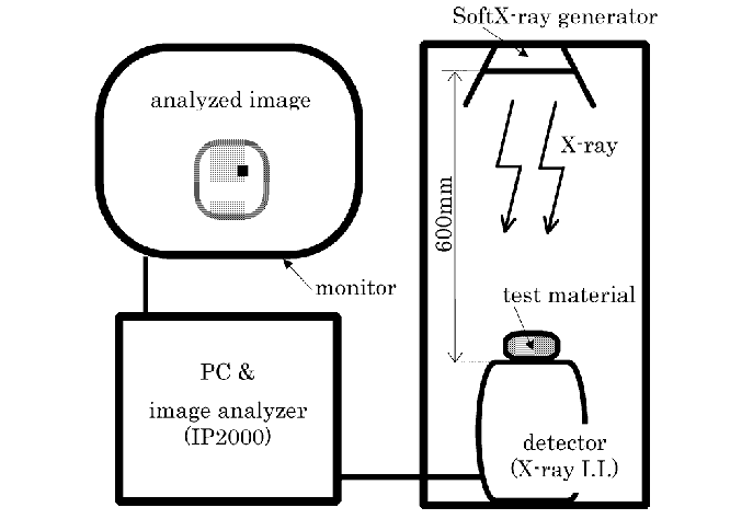 Schematic diagram of soft X-ray measuring system