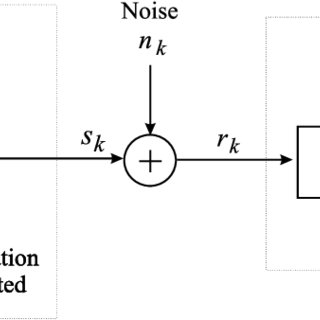 Example 1. Normalized channel MSE (53) based on T = 140