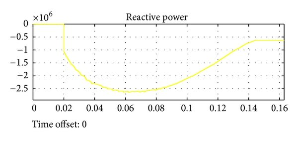The curve to illustrate the relationship between power and