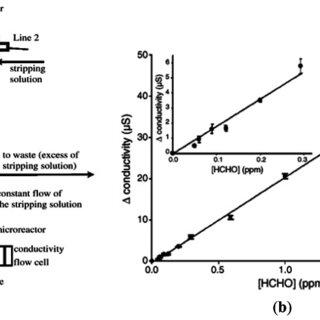 (a) Schematic illustration of formaldehyde sensor based on