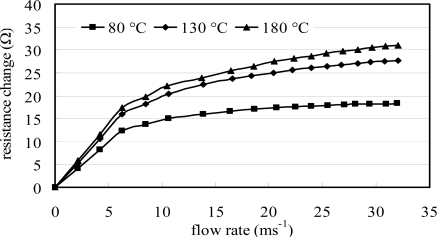 Variations of measured resistance change with flow rate