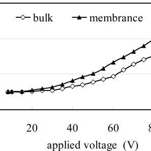 Sensing hysteresis of cantilever-based air flow sensor