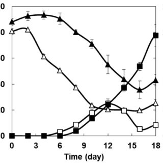 Time course of kojic acid production from glucose