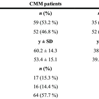 Kaplan-Meier survival curves calculated on patients with