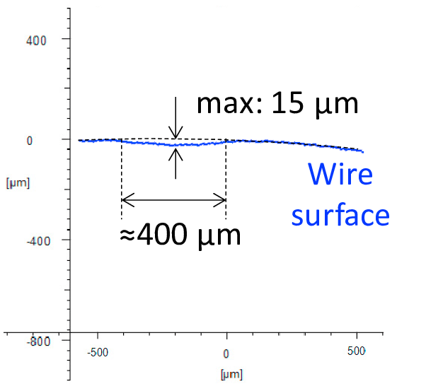 Experimental measure of the damaged profile of the wire
