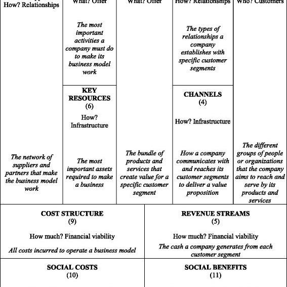 Business Model Canvas For Social Farming Download Scientific Diagram