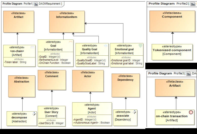 DAOM profile diagrams: a) DAOM requirement UML profile, Masters or Professional Doctorate) in Oriental medicine, Graduates are positioned as leaders in the field as specialized practitioners skilled in the treatment of chronic and more complex conditions, | Download ...