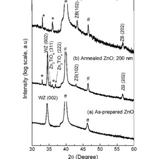 (PDF) Stable zinc-blende ZnO thin films: formation and