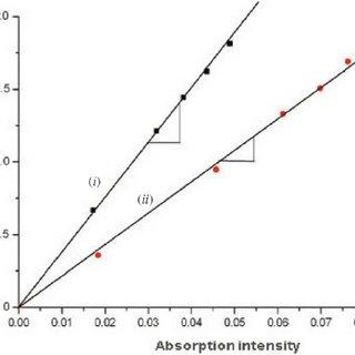 UV–vis absorption spectra of BIQ- 1b in ( i ) toluene, l