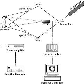 Schematic of AF-ESPI setup for out-of-plane measurement