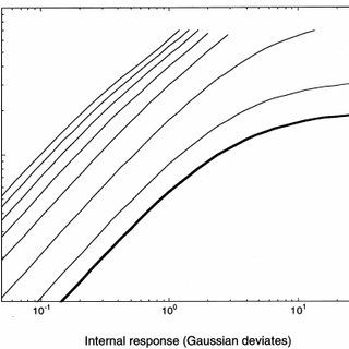 Max distributions for a Gaussian probability density