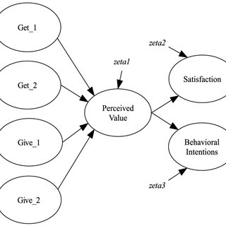(PDF) Past progress and future directions in
