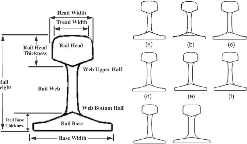 Definition of rail profiles with standardized dimension's
