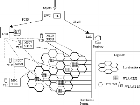 System architecture for location management in