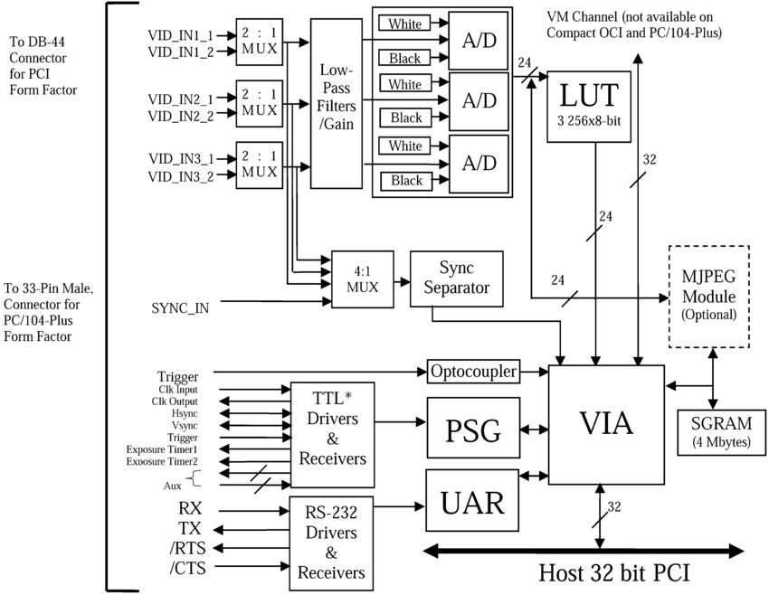 Block diagram of the Matrox Meteor II Multi-Channel