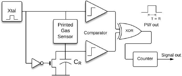 The block diagram of the proposed PWM sensor readout IC