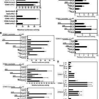 (PDF) Critical role of transcription factor PU.1 in the