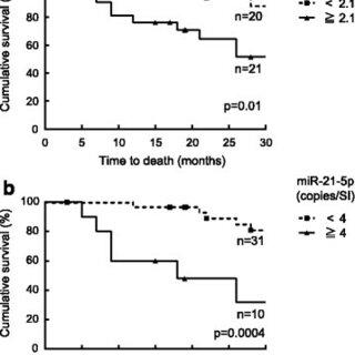 (PDF) Serum extracellular vesicular miR-21-5p is a