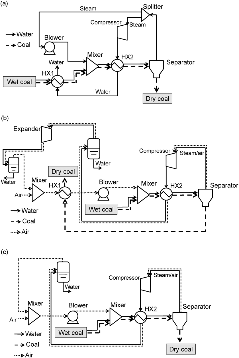 hight resolution of schematic views of drying processes a mvr b shr