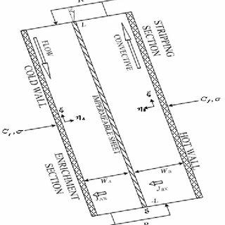 Distribution of u þ r t þ and v y þ t þ at r = D 1⁄4 3