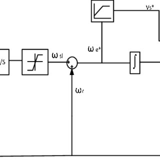 Block diagram of the proposed sensorless constant v/f