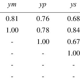 (PDF) Economic Interdependence: Evidence from China and