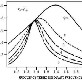 (PDF) DC power supply based on half bridge LCC resonant